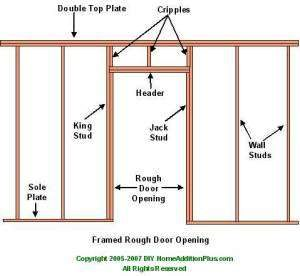 Sizing a rough opening for a bifold door finished - Rough opening for exterior 36 inch door ...