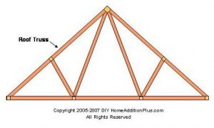 Roof trusses are commonly used today in residential roof construction.