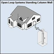 Open loop geothermal heating system